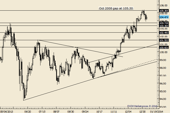 eliottWaves_usd-jpy_1_body_Picture_6.png, USD/JPY Turned Back by 2008 Gap but 104 Holding