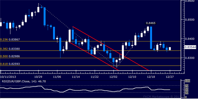 dailyclassics_eur-chf_body_Picture_11.png, Forex: EUR/GBP Technical Analysis  Stalling Above 0.83 Figure