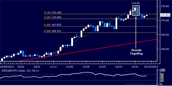 dailyclassics_gbp-jpy_body_Picture_11.png, Forex: GBP/JPY Technical Analysis  Topping Starts to Play Out