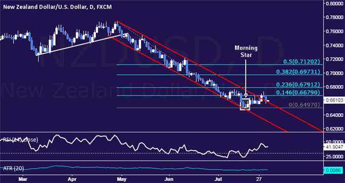 NZD/USD Technical Analysis: Rebound Falters at Resistance