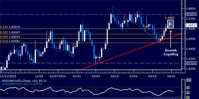 dailyclassics_gbp-usd_body_Picture_12.png, Forex: GBP/USD Technical Analysis  A Top Set Below 1.67 Mark?