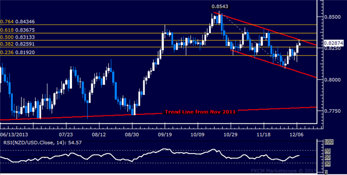 dailyclassics_nzd-usd_body_Picture_11.png, Forex: NZD/USD Technical Analysis  Channel Top Under Fire