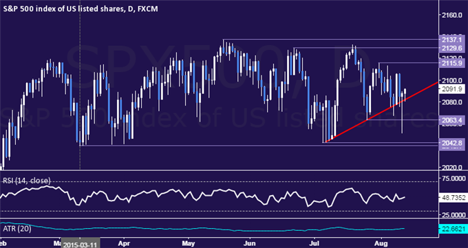 SPX 500 Technical Analysis: Monthly Trend Support Holds Up