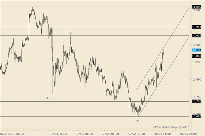 eliottWaves_us_dollar_index_body_usdollar.png, USDOLLAR at 61.8% Level and Rally Forming Steep Channel