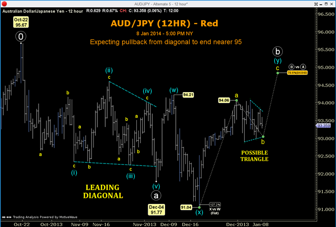 An_AUDJPY_Trade_Thats_Validated_Twice_Over_body_GuestCommentary_ToddGordon_January9A_1.png, An AUD/JPY Trade That's Validated Twice Over
