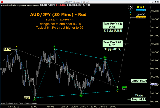 An_AUDJPY_Trade_Thats_Validated_Twice_Over_body_GuestCommentary_ToddGordon_January9A_2.png, An AUD/JPY Trade That's Validated Twice Over