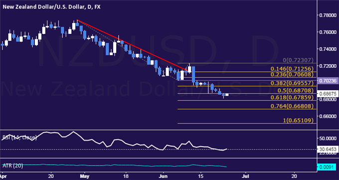 NZD/USD Technical Analysis: Prices Dip to 5-Year Low
