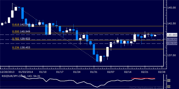 dailyclassics_eur-jpy_body_Picture_12.png, Forex: EUR/JPY Technical Analysis  Quiet Consolidation Continues