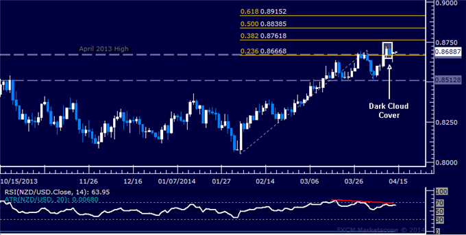 dailyclassics_nzd-usd_body_Picture_10.png, NZD/USD Technical Analysis  Waiting to Confirm Reversal