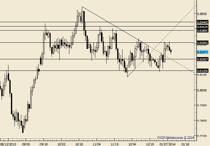 eliottWaves_nzd-usd_body_Picture_7.png, NZD/USD .8200 and .8300 Possible Pivots for NFP Day