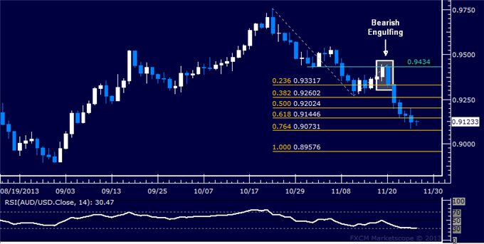 dailyclassics_aud-usd_body_Picture_12.png, Forex: AUD/USD Technical Analysis  Support Now Below 0.91