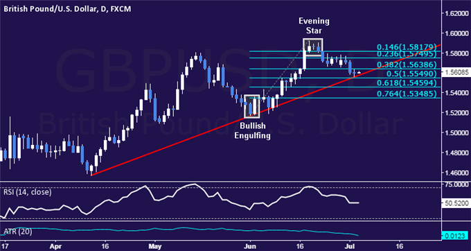 GBP/USD Technical Analysis: 3-Month Trend Line at Risk