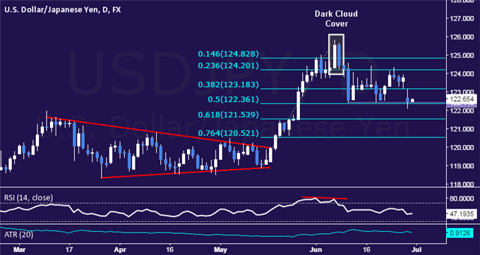 USD/JPY Technical Analysis: Range Support Pressured Anew
