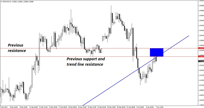 A_EURAUD_Short_with_Huge_Profit_Potential_body_GuestCommentary_KayeLee_January7A_2.png, A EUR/AUD Short with Room to Run