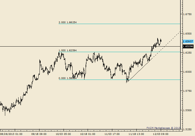eliottWaves_gbp-usd_body_Picture_9.png, GBP/USD Trendline and Former Highs are Estimated Supports if Reached