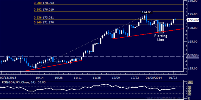 dailyclassics_gbp-jpy_body_Picture_12.png, Forex: GBP/JPY Technical Analysis  Ready to Target 176.00?