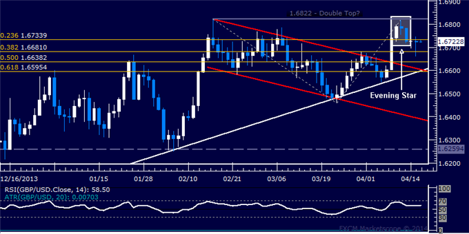 dailyclassics_gbp-usd_body_Picture_12.png, GBP/USD Technical Analysis  Short Trade Setup Sought