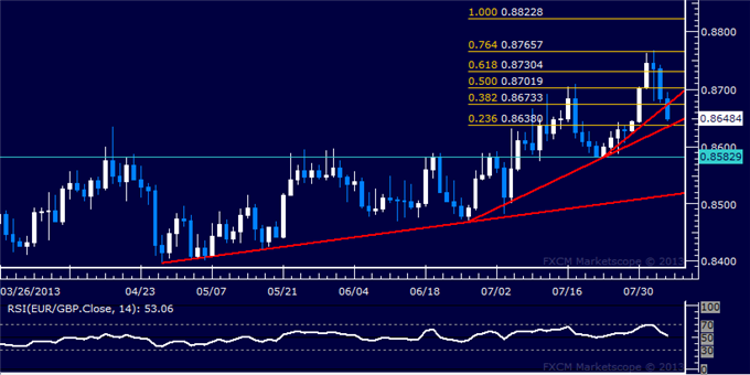 dailyclassics_eur-chf_body_Picture_8.png, EUR/GBP Technical Analysis: Key Support Line Threatened