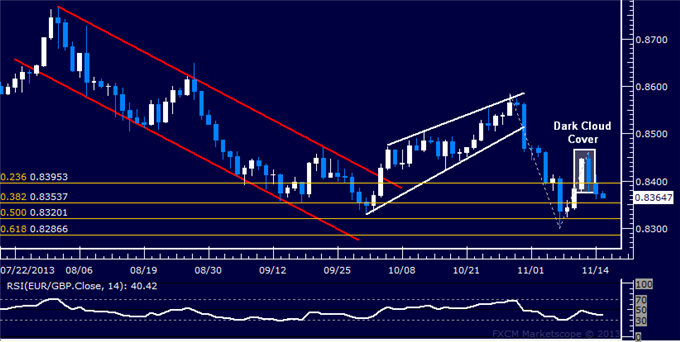 dailyclassics_eur-chf_body_Picture_11.png, Forex: EUR/GBP Technical Analysis  0.84 Figure Breached Anew