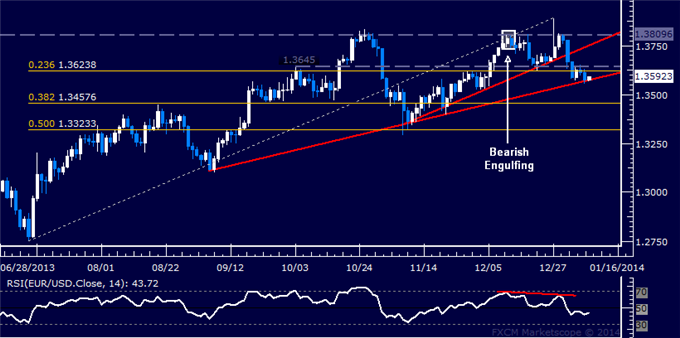 dailyclassics_eur-usd_body_Picture_11.png, Forex: EUR/USD Technical Analysis  Short Trade Still in Play