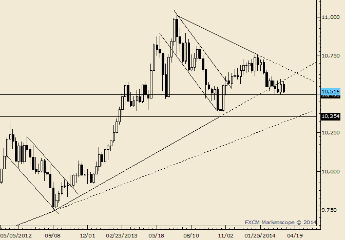 eliottWaves_us_dollar_index_body_Picture_1.png, USDOLLAR at Risk at End of MonthAgain