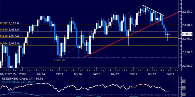 Gold and SPX 500 Digesting Losses, Oil Bounces from Trend Support