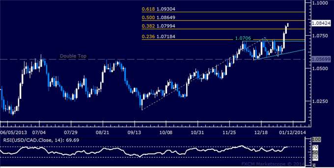 dailyclassics_usd-cad_body_Picture_12.png, Forex: USD/CAD Technical Analysis  Loonie Hits 4-Year Low