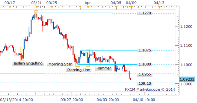 Forex-Strategy-USDCAD-At-A-Crossroads-Near-Range-Bottom-At-1.0900_body_Picture_1.png, Forex Strategy: USD/CAD At A Crossroads Near Range-Bottom At 1.0900