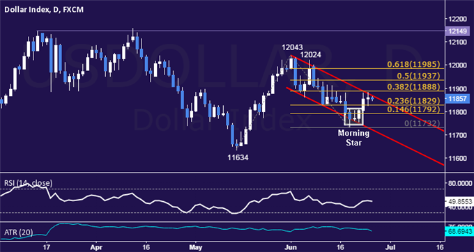 US Dollar Technical Analysis: Stalling at Channel Resistance
