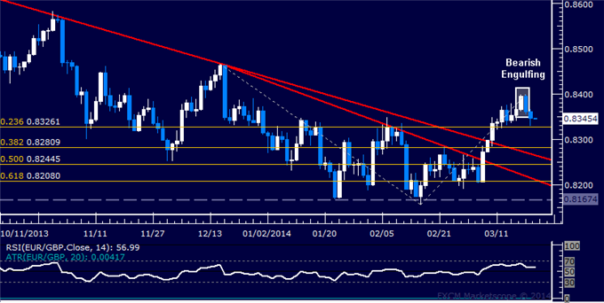 dailyclassics_eur-chf_body_Picture_7.png, Forex: EUR/GBP Technical Analysis  Turn Lower Hinted Below 0.84