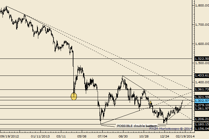 eliottWaves_gold_body_Picture_3.png, Gold Marches on Towards 1306; 1322 is Bigger