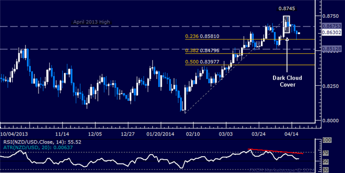 dailyclassics_nzd-usd_body_Picture_11.png, NZD/USD Technical Analysis  Support Below 0.86 in Focus