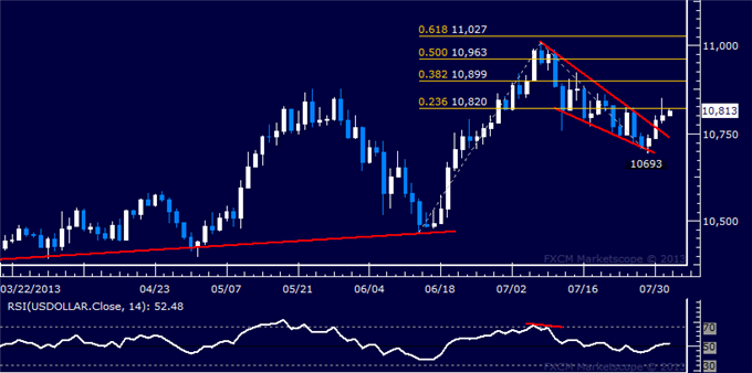 Forex_Dollar_Stalls_at_Chart_Resistance_SP_500_Standstill_Continues_body_Picture_5.png, Dollar Stalls at Chart Resistance, Samp;P 500 Standstill Continues