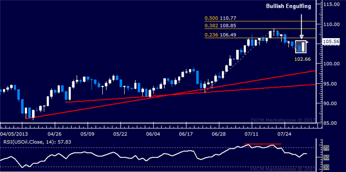Forex_Dollar_Stalls_at_Chart_Resistance_SP_500_Standstill_Continues_body_Picture_8.png, Dollar Stalls at Chart Resistance, Samp;P 500 Standstill Continues