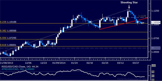 dailyclassics_usd-cad_body_Picture_12.png, Forex: USD/CAD Technical Analysis  Treading Water Above 1.10