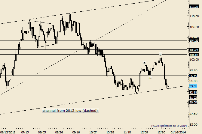 eliottWaves_oil_body_Picture_2.png, Crude Rally From November is Corrective; Price Nears ST Support