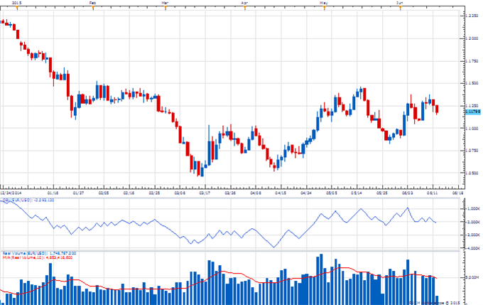 The Weekly Volume Report: USD/JPY Declines, but Volume Steady
