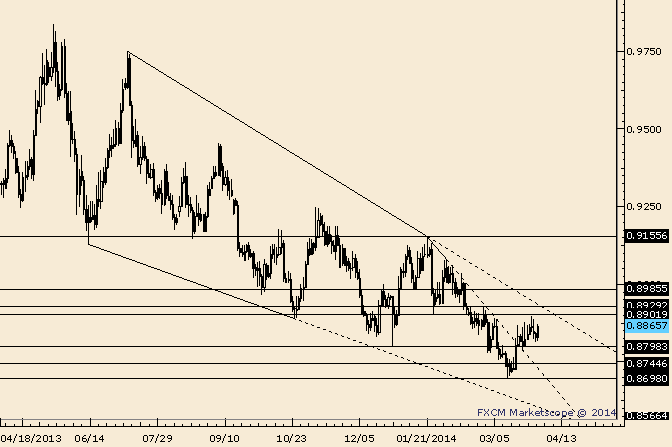 eliottWaves_usd-chf_body_Picture_4.png, USD/CHF Year Open at .8915 is in Play