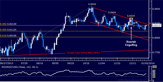 dailyclassics_nzd-usd_body_Picture_11.png, Forex: NZD/USD Technical Analysis  Channel Top Back in Focus