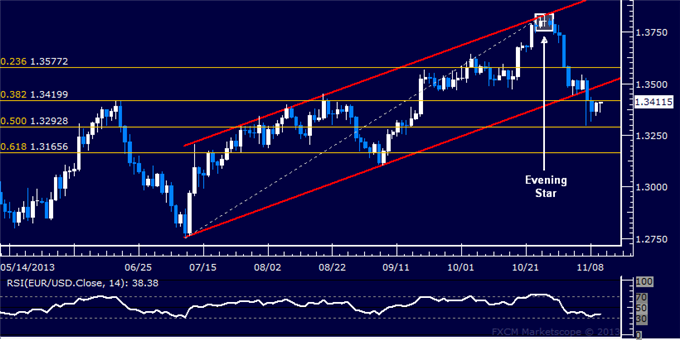 dailyclassics_eur-usd_body_Picture_12.png, Forex: EUR/USD Technical Analysis  Former Support Retested