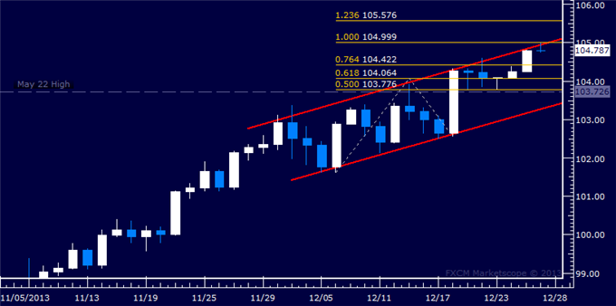 dailyclassics_usd-jpy_body_Picture_10.png, Forex: USD/JPY Technical Analysis  Resistance Met at 105.00