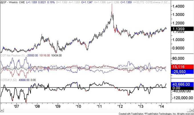 US-Dollar-COT-Positioning-is-Similar-to-Early-2013-Situation-_body_chf.png, US Dollar COT Positioning is Similar to Early 2013 Situation
