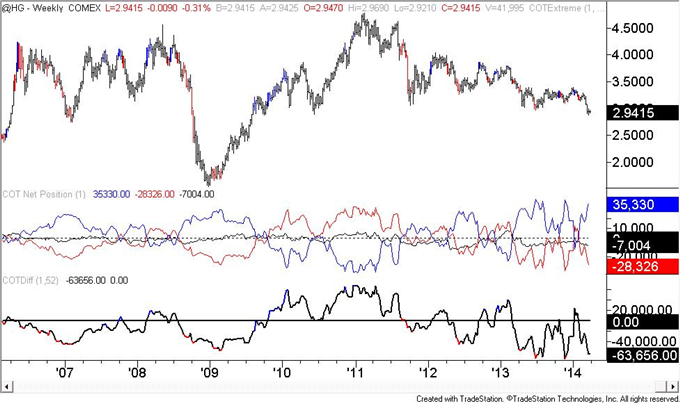 US-Dollar-COT-Positioning-is-Similar-to-Early-2013-Situation-_body_copper.png, US Dollar COT Positioning is Similar to Early 2013 Situation