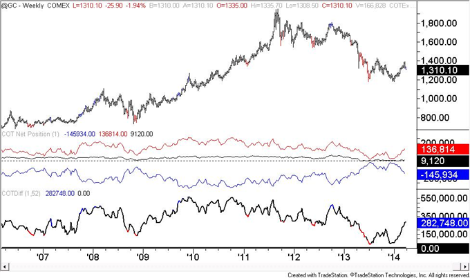 US-Dollar-COT-Positioning-is-Similar-to-Early-2013-Situation-_body_gold.png, US Dollar COT Positioning is Similar to Early 2013 Situation