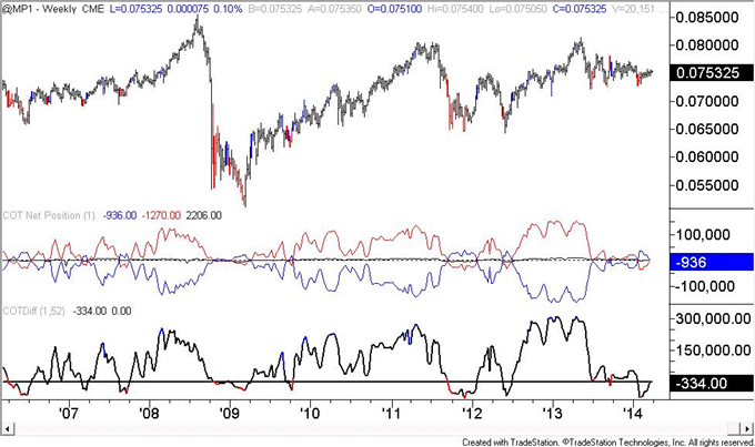 US-Dollar-COT-Positioning-is-Similar-to-Early-2013-Situation-_body_mxn.png, US Dollar COT Positioning is Similar to Early 2013 Situation