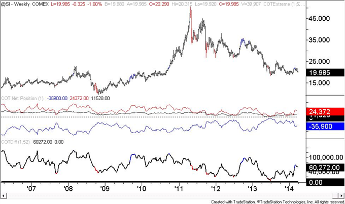 US-Dollar-COT-Positioning-is-Similar-to-Early-2013-Situation-_body_silver.png, US Dollar COT Positioning is Similar to Early 2013 Situation
