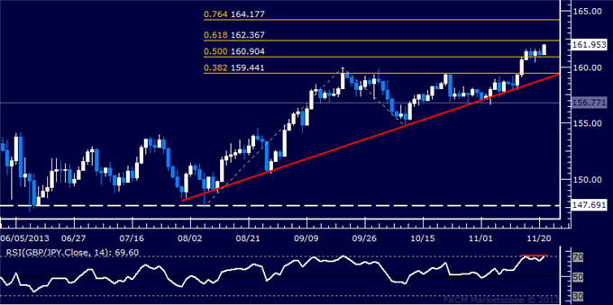 dailyclassics_gbp-jpy_body_Picture_12.png, Forex: GBP/JPY Technical Analysis  Resistance Seen Above 162.00