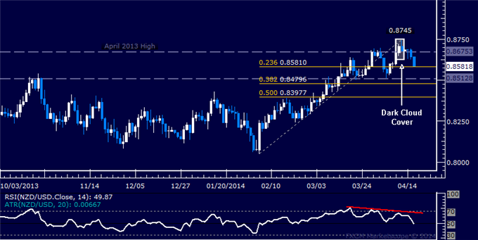 dailyclassics_nzd-usd_body_Picture_11.png, NZD/USD Technical Analysis  A Top in Place Below 0.87?