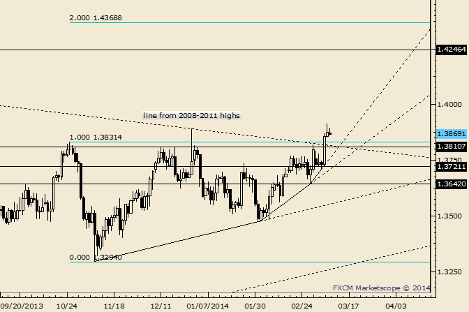 eliottWaves_eur-usd_body_Picture_10.png, EUR/USD Dips and Responds to Top of 1.3813/31 Support Zone