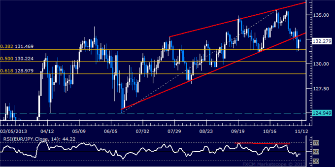 dailyclassics_eur-jpy_body_Picture_12.png, Forex: EUR/JPY Technical Analysis  Euro Finds Interim Support